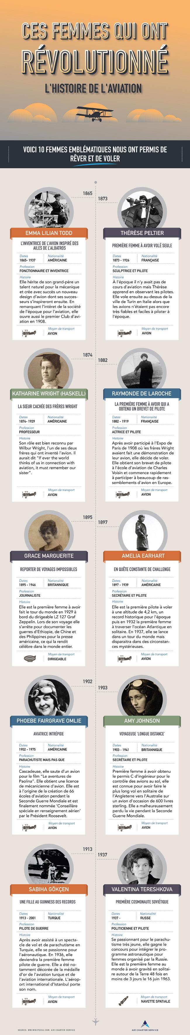 Ces 10 femmes qui ont révolutionné l'histoire de l'aviation