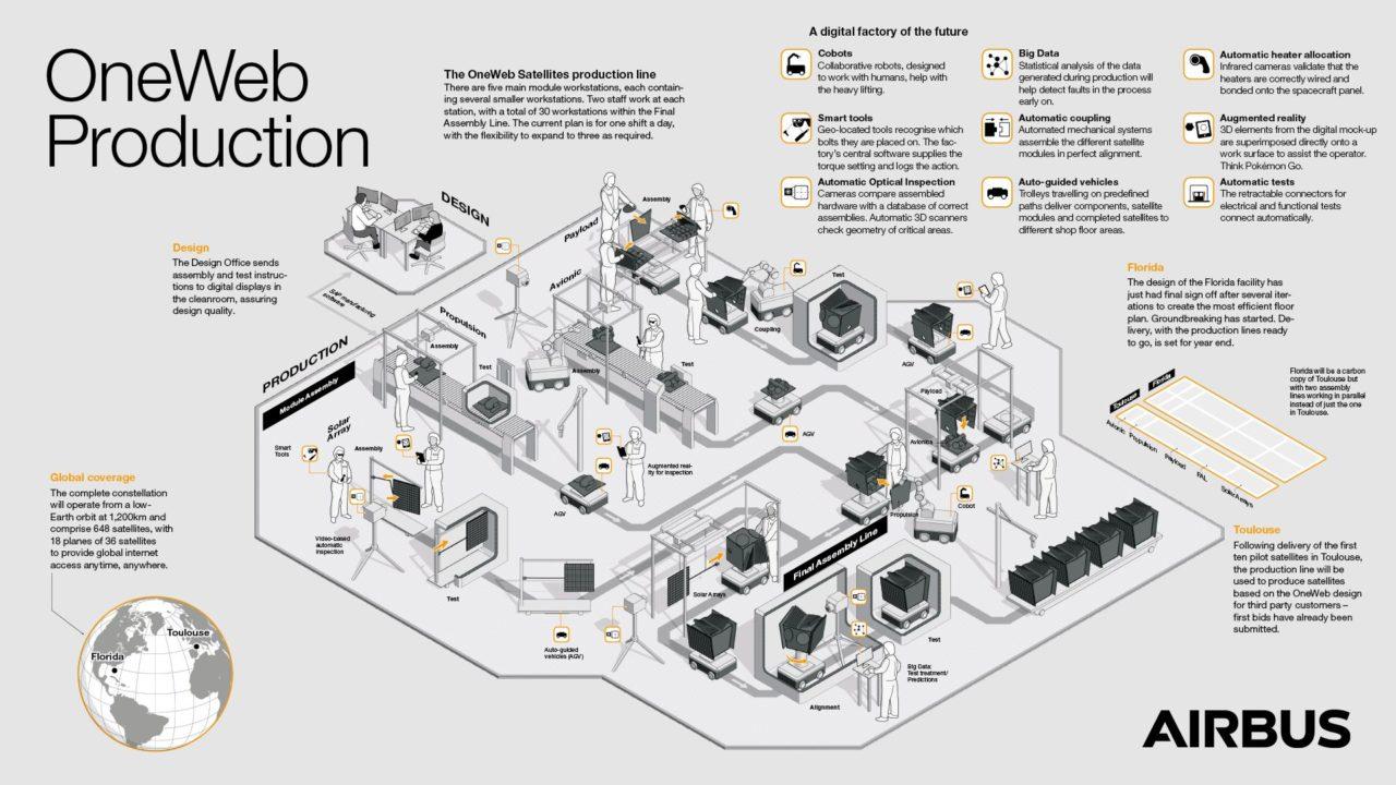 Schéma production de l'usine OneWeb d'Airbus à Toulouse