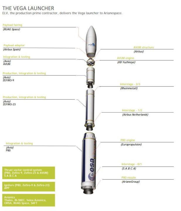 lanceur Vega