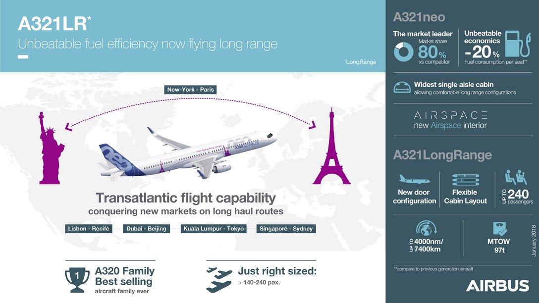 caractéristiques de l'A321LR