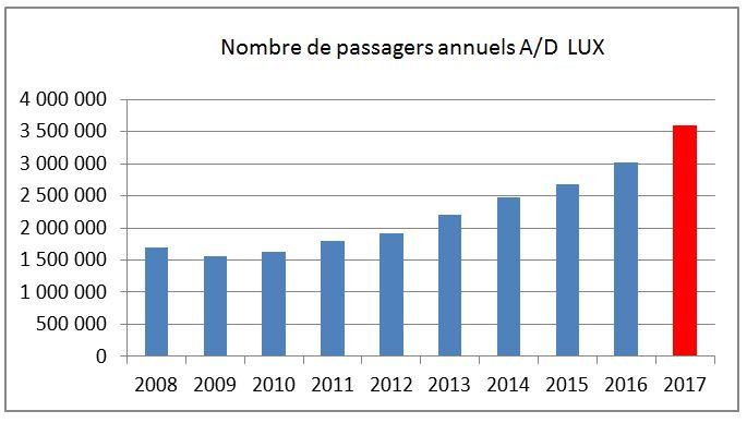 évolution du trafic passager