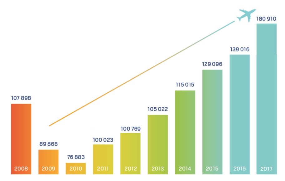 évolution du trafic passagers depuis 2018