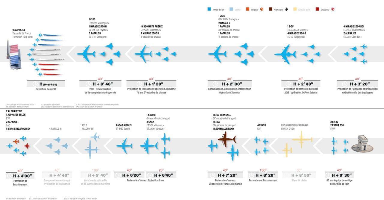 Plan du défilé aérien du 14 juillet 2018