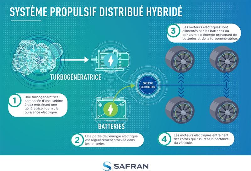 La propulsion distribuée hybride électrique