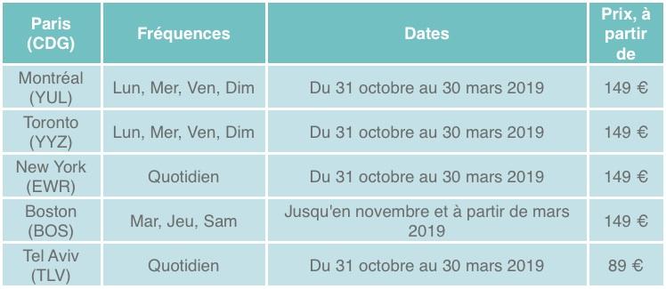 Primera Air Programme Paris