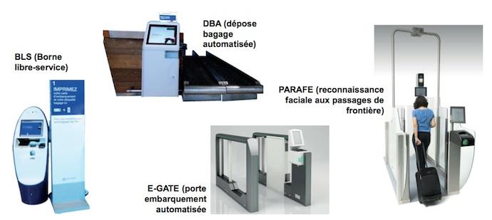 équipements innovants pour automatiser les opérations