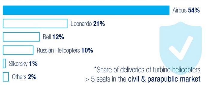 Parts de marchés mondial sur le segment des hélicoptères à turbine > 5 sièges