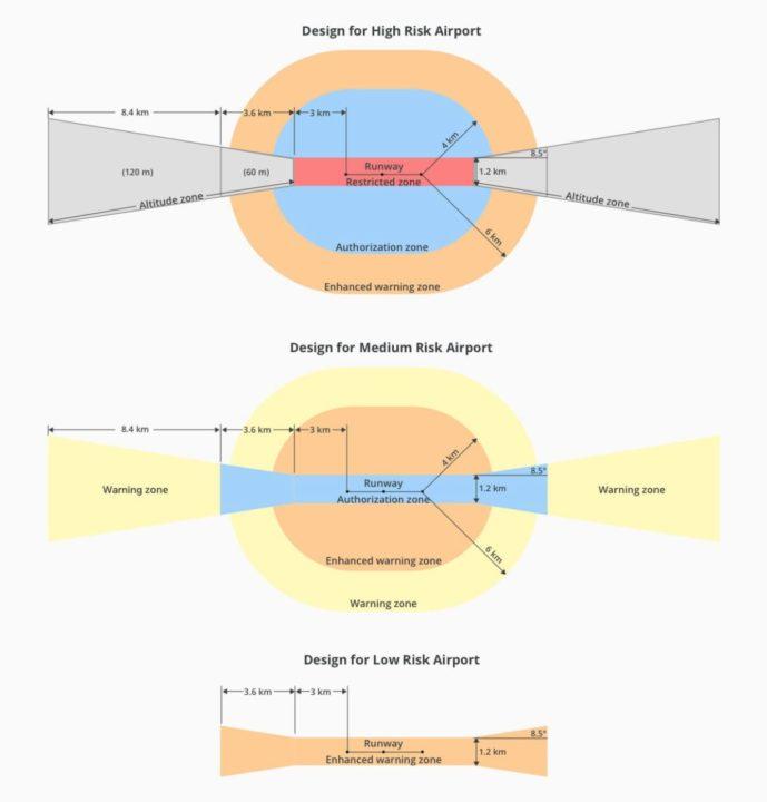 Application des zones de restriction de l'espace aérien au voisinage des aéroports en fonction du risque élevé, moyen ou faible.
