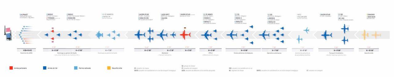 Ordre de passages défilé avion